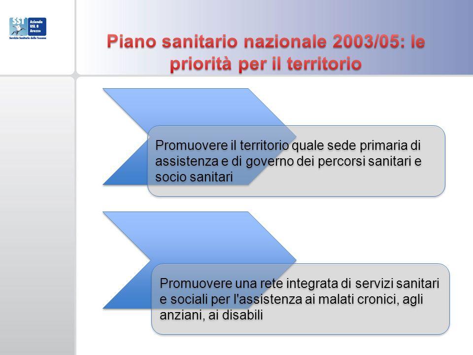 Piano sanitario nazionale 2003/05: le priorità per il territorio