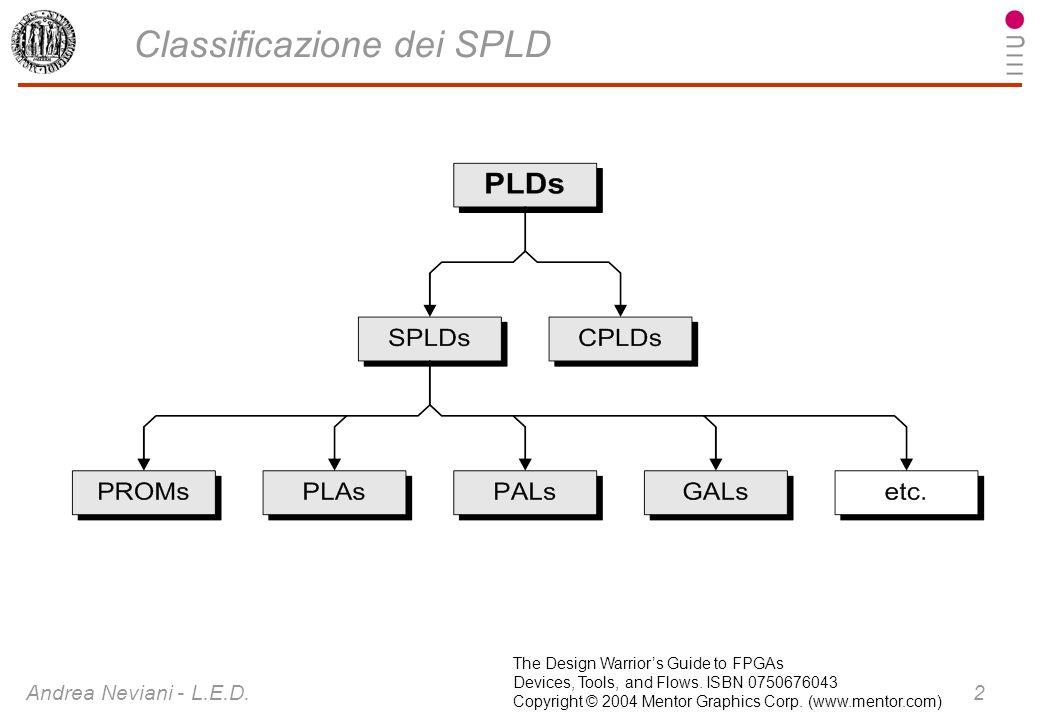 Classificazione dei SPLD