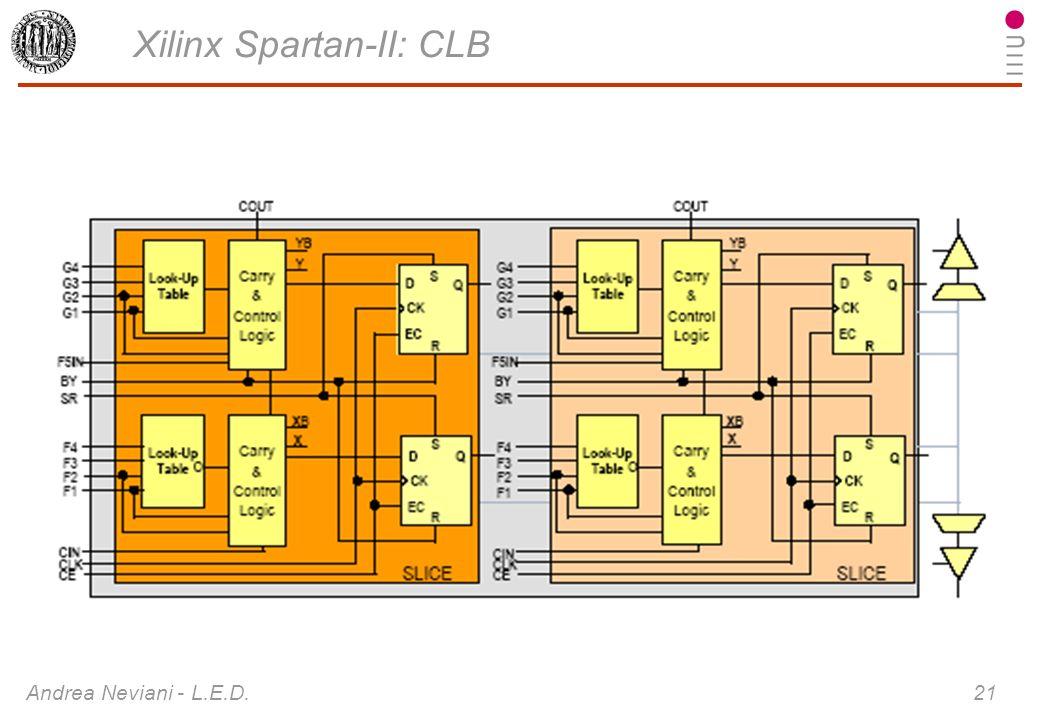 Xilinx Spartan-II: CLB