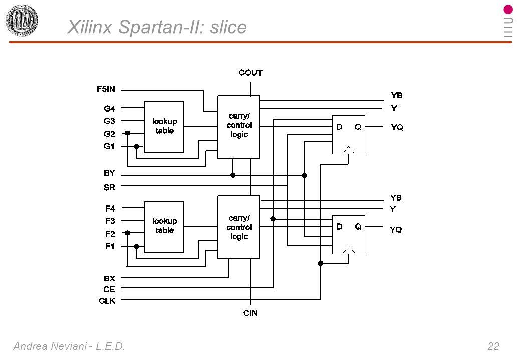 Xilinx Spartan-II: slice