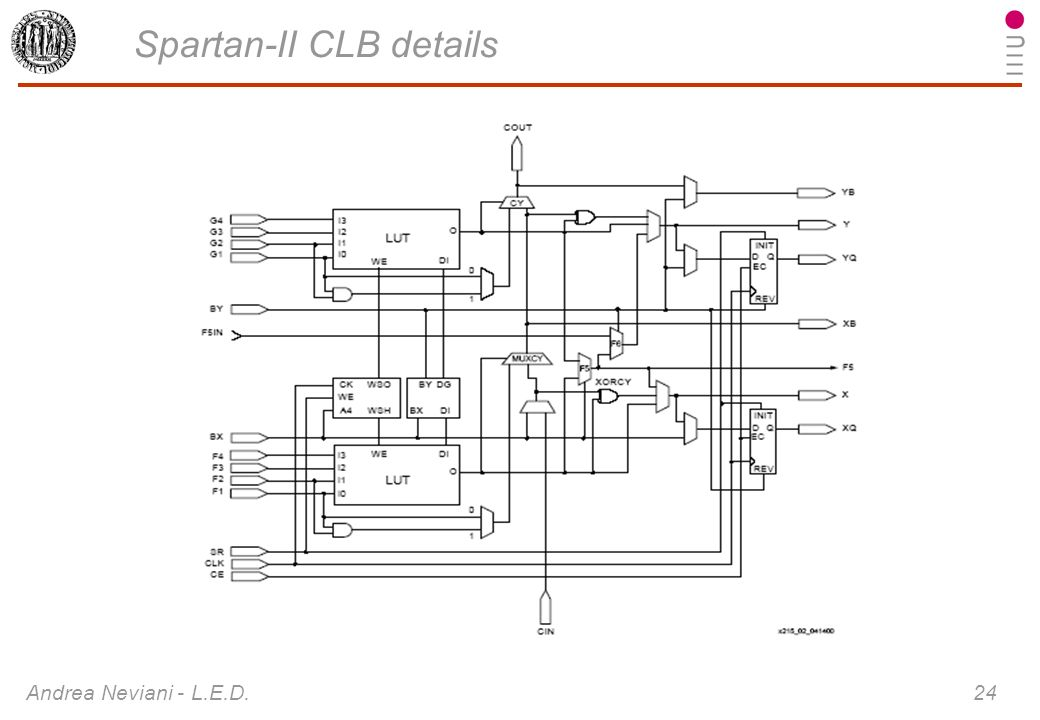 Spartan-II CLB details