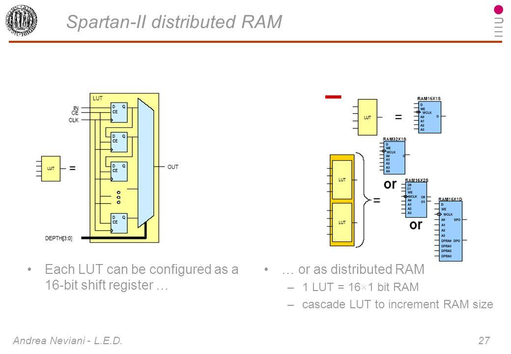 Spartan-II distributed RAM