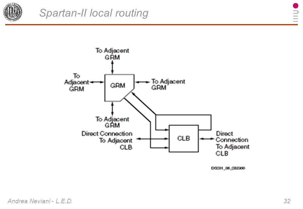 Spartan-II local routing