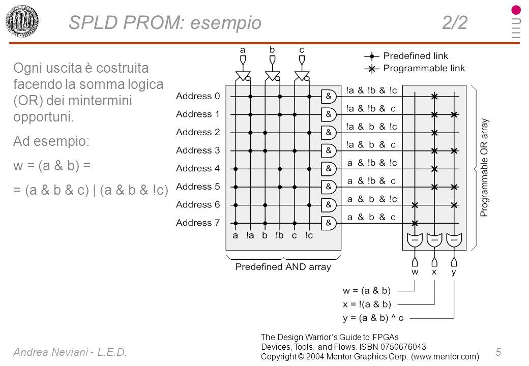 SPLD PROM: esempio 2/2 Ogni uscita è costruita facendo la somma logica (OR) dei mintermini opportuni.