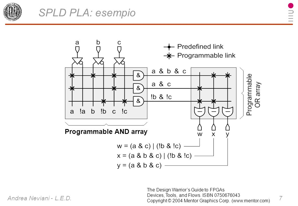 SPLD PLA: esempio Programmable AND array