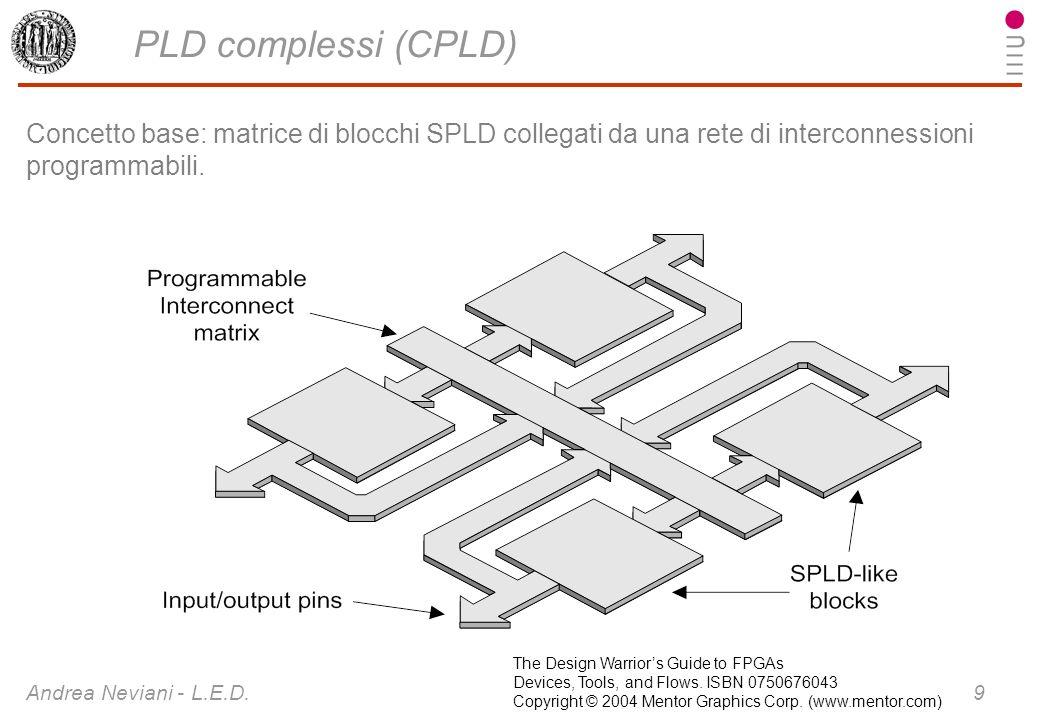 PLD complessi (CPLD)Concetto base: matrice di blocchi SPLD collegati da una rete di interconnessioni programmabili.