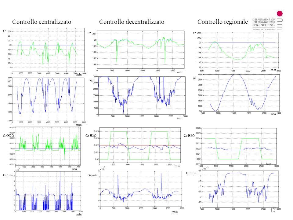 Controllo centralizzato Controllo decentralizzato Controllo regionale