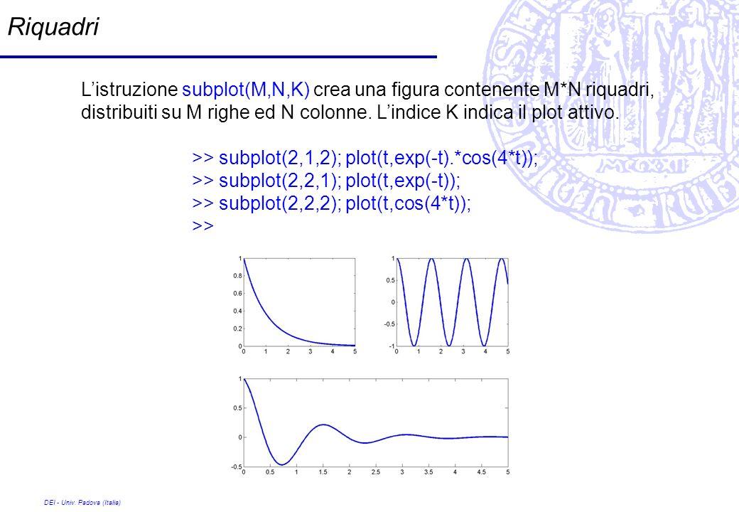 Riquadri L'istruzione subplot(M,N,K) crea una figura contenente M*N riquadri, distribuiti su M righe ed N colonne. L'indice K indica il plot attivo.
