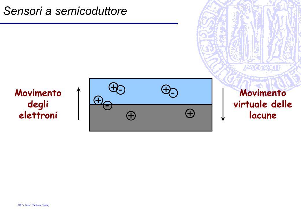 Sensori a semicoduttore