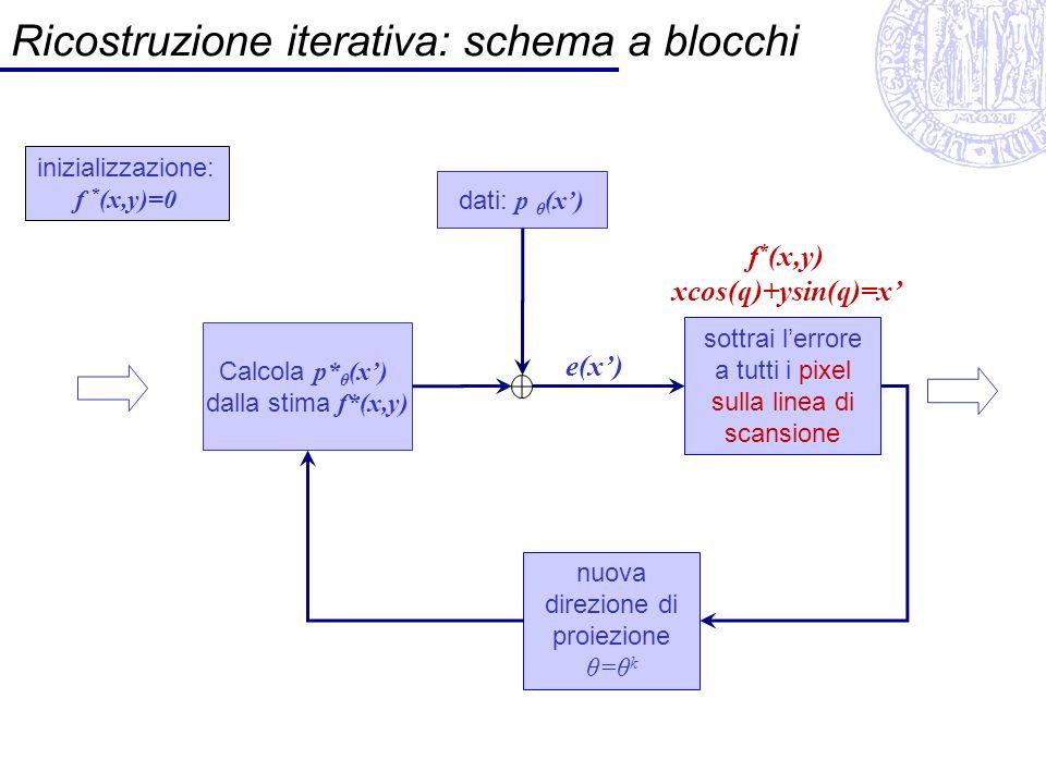 Ricostruzione iterativa: schema a blocchi