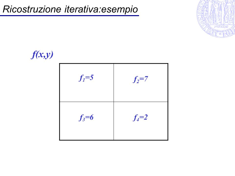 Ricostruzione iterativa:esempio