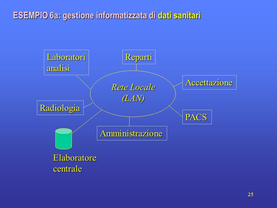 ESEMPIO 6a: gestione informatizzata di dati sanitari