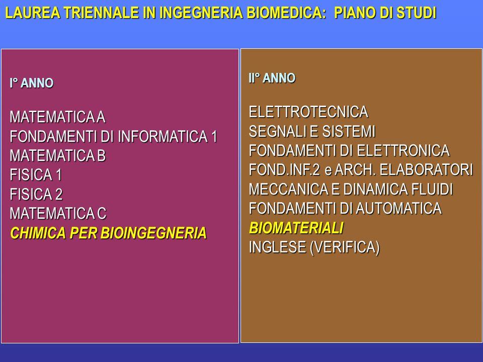 LAUREA TRIENNALE IN INGEGNERIA BIOMEDICA: PIANO DI STUDI