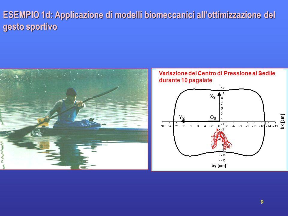 ESEMPIO 1d: Applicazione di modelli biomeccanici all'ottimizzazione del gesto sportivo