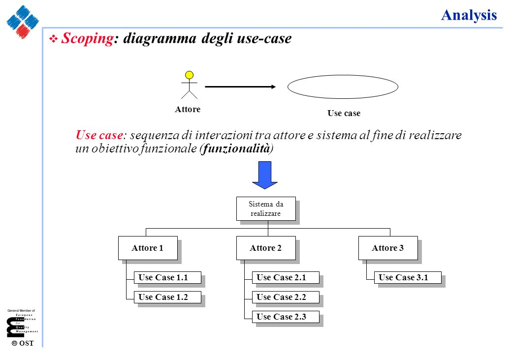 Scoping: diagramma degli use-case