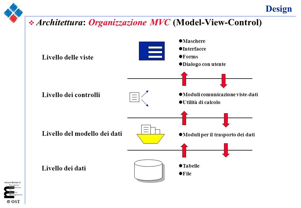 Architettura: Organizzazione MVC (Model-View-Control)
