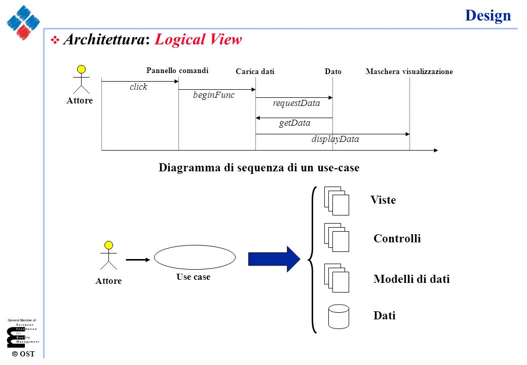 Maschera visualizzazione Diagramma di sequenza di un use-case