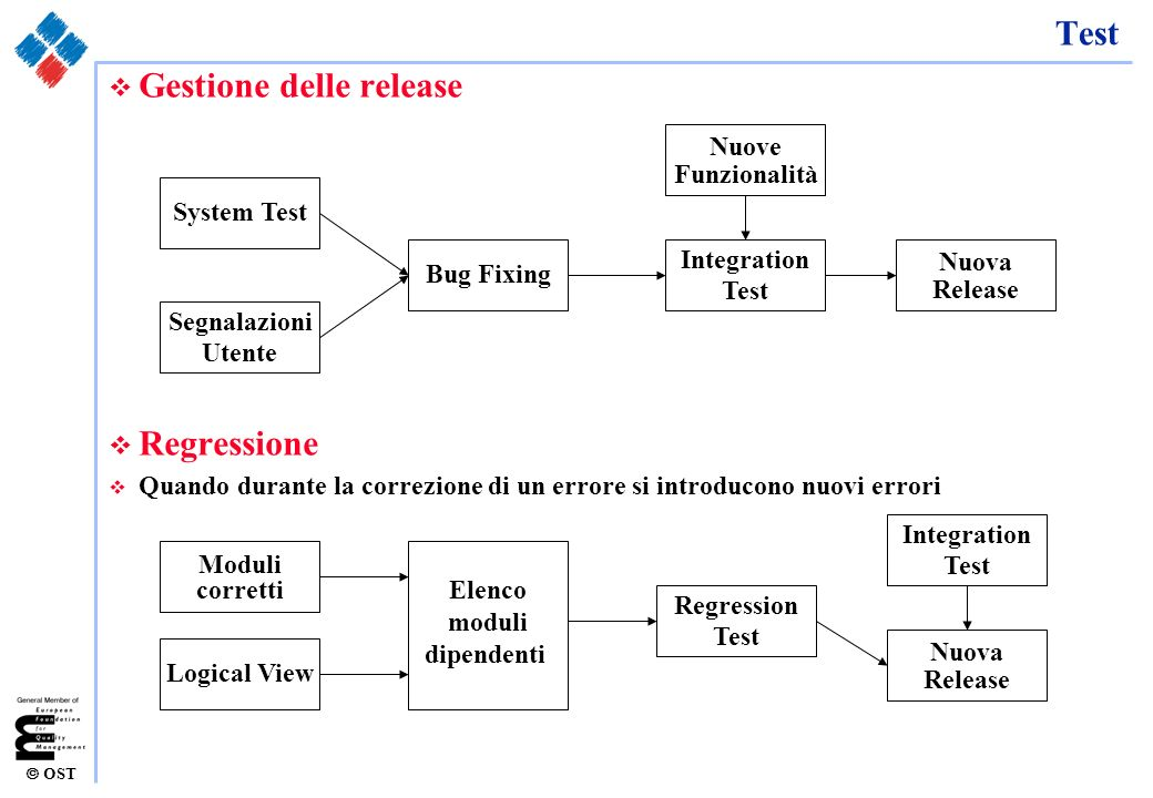 Gestione delle release