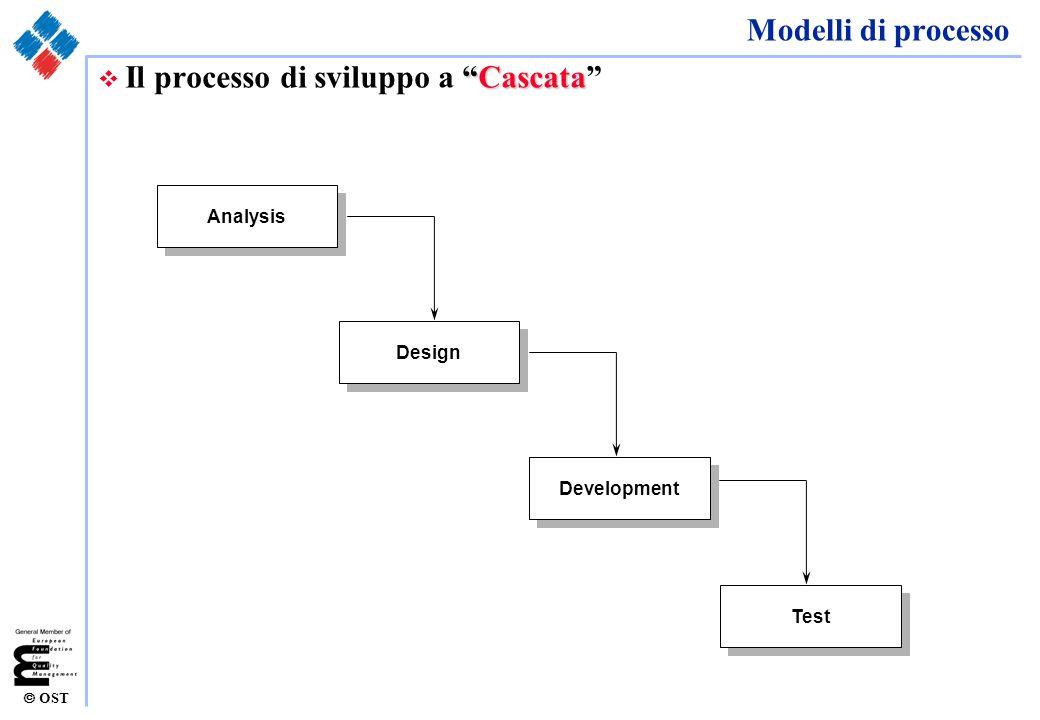 Il processo di sviluppo a Cascata