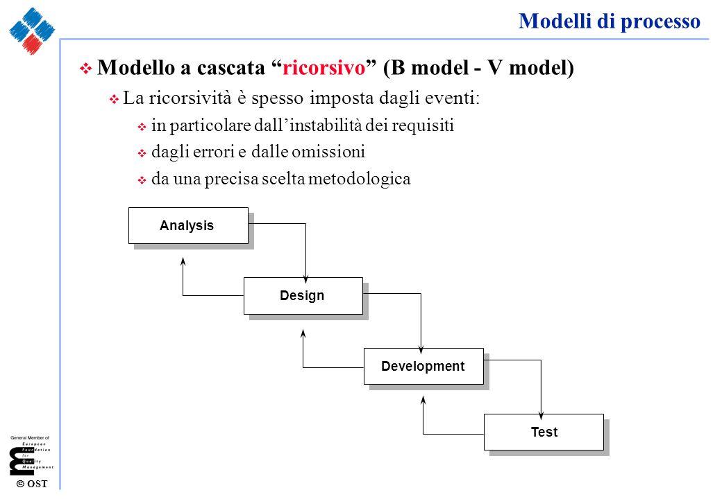 Modello a cascata ricorsivo (B model - V model)