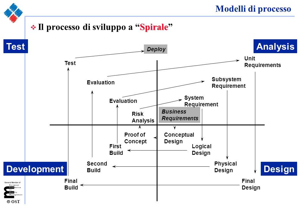 Il processo di sviluppo a Spirale