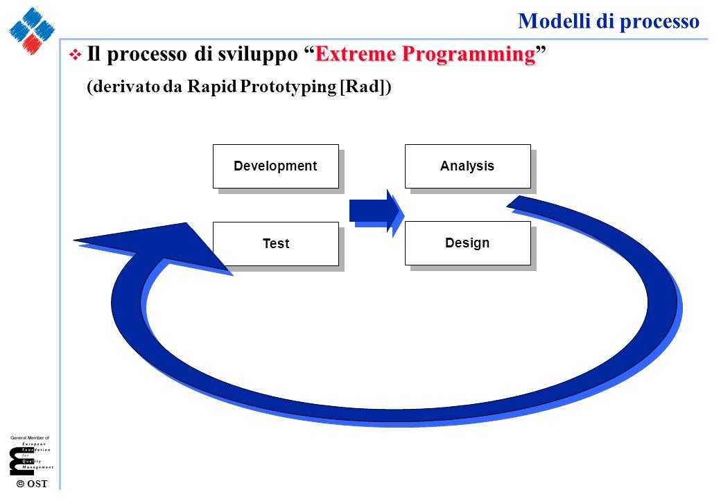 Il processo di sviluppo Extreme Programming