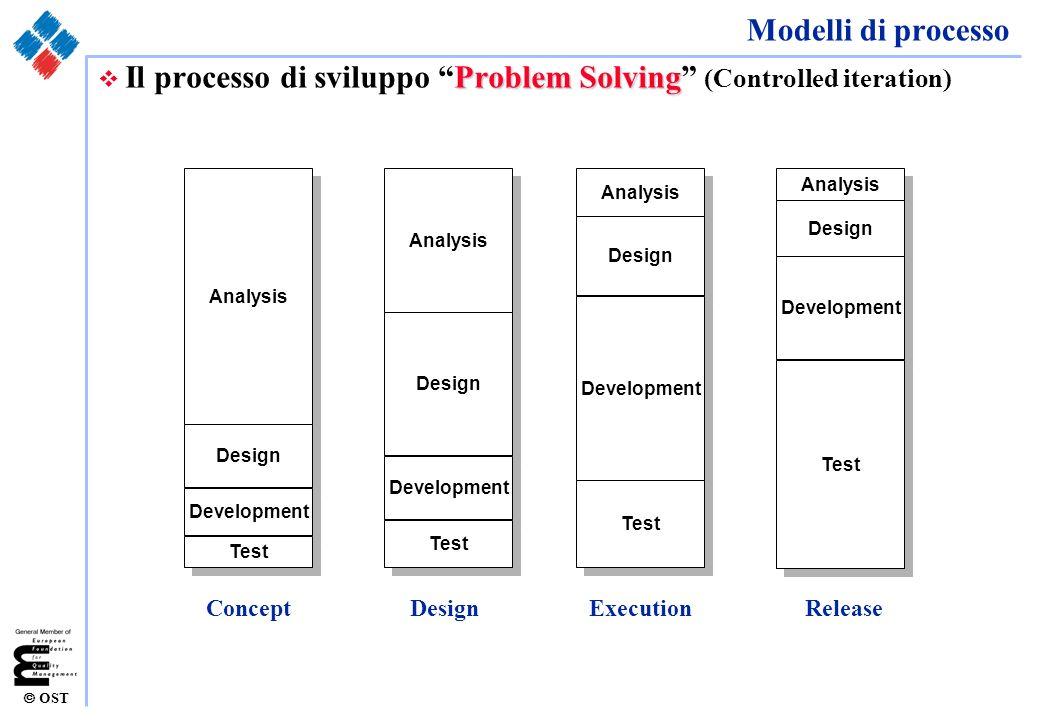 Il processo di sviluppo Problem Solving (Controlled iteration)