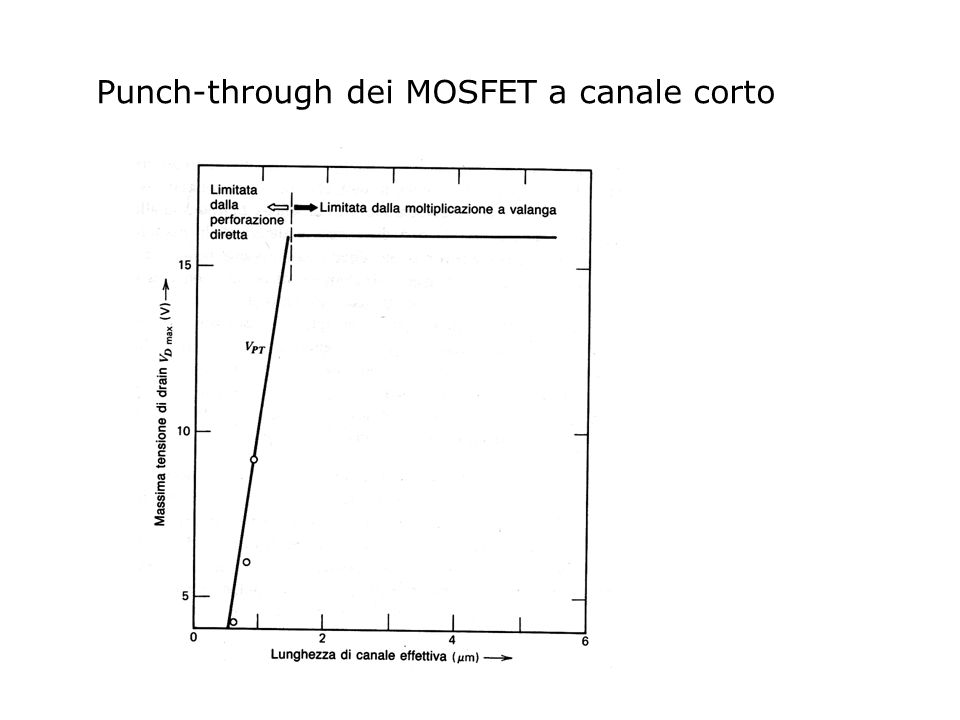 Punch-through dei MOSFET a canale corto