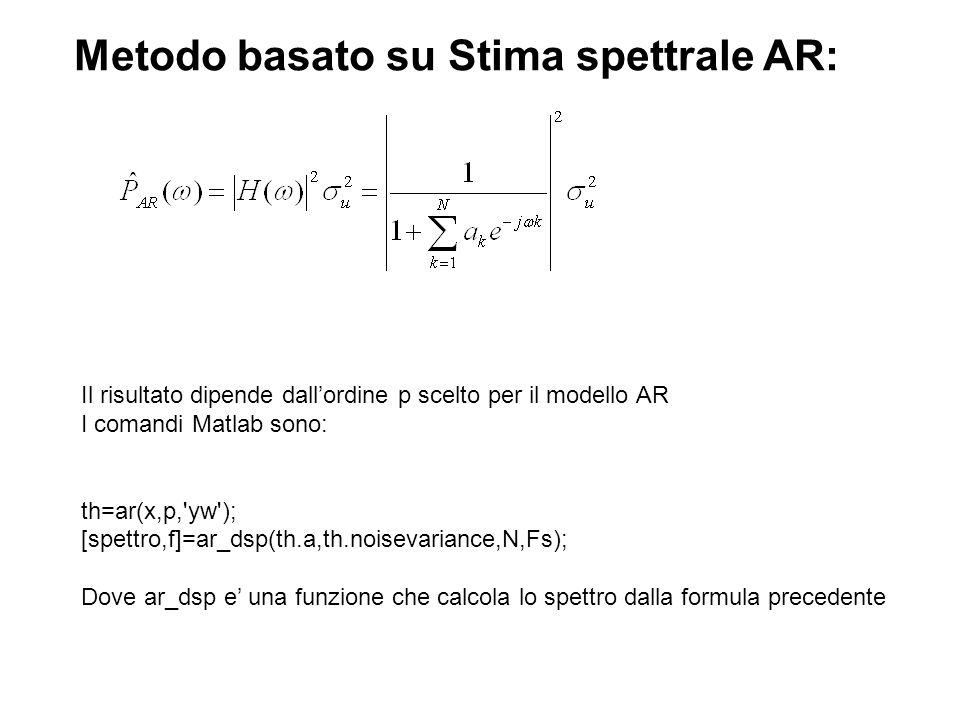 Metodo basato su Stima spettrale AR: