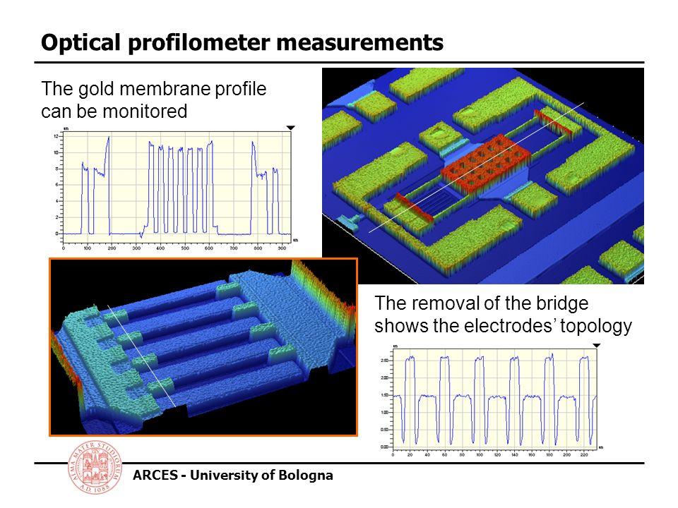 Optical profilometer measurements