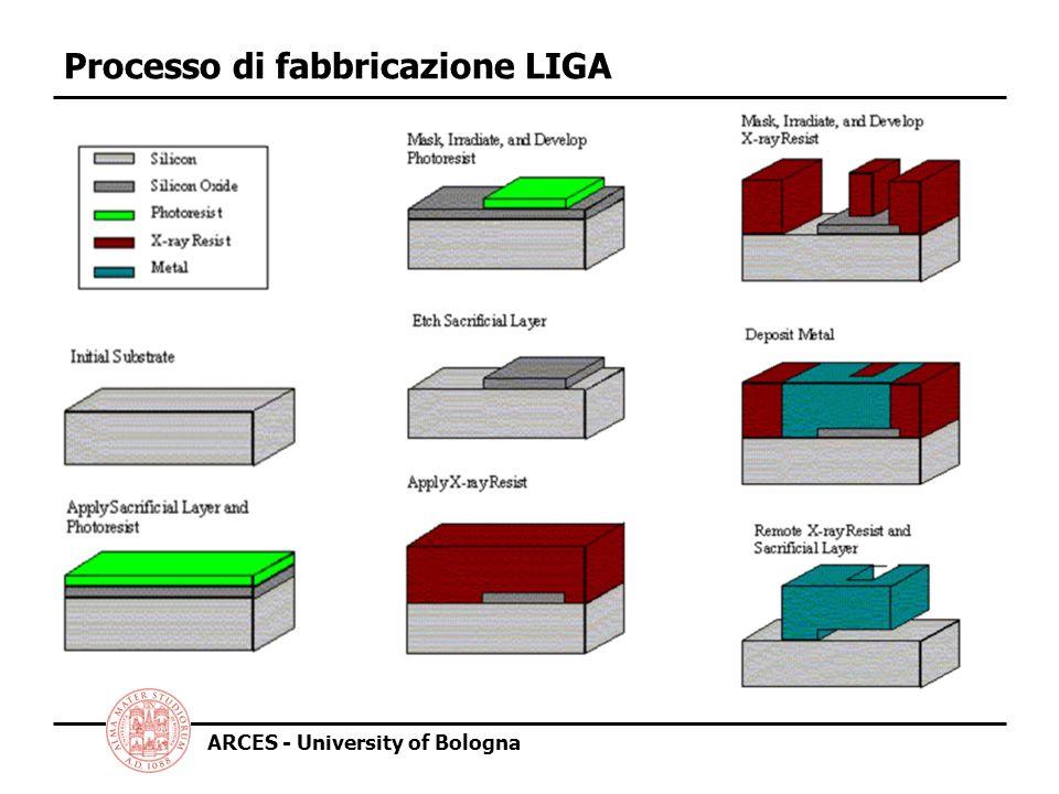 Processo di fabbricazione LIGA