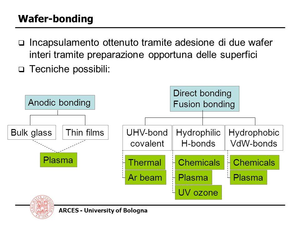 Hydrophobic VdW-bonds