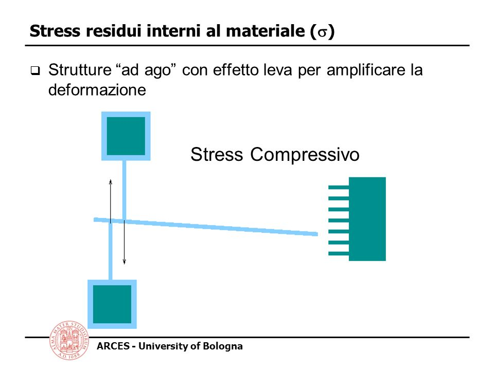 Stress residui interni al materiale (s)