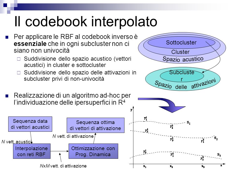 Il codebook interpolato