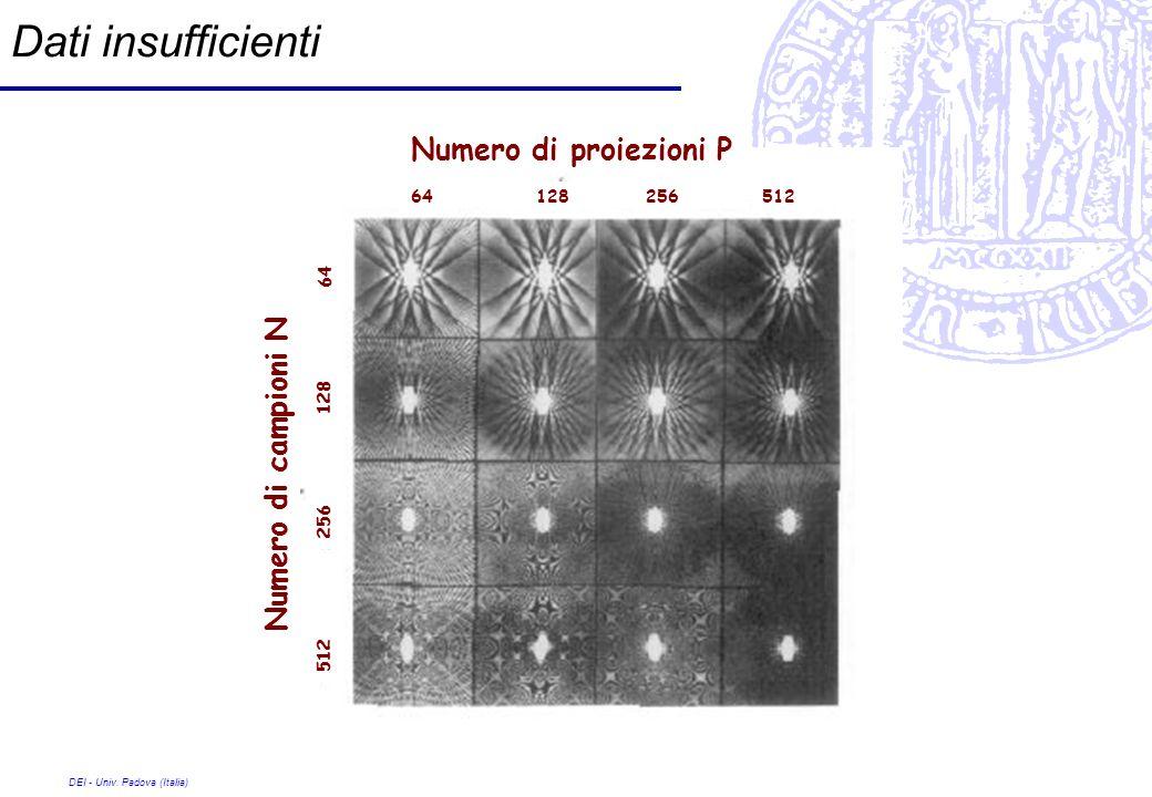 Dati insufficienti Numero di proiezioni P Numero di campioni N 64 128