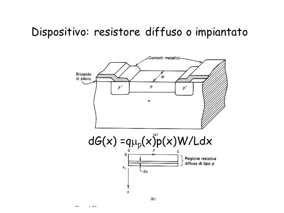 Dispositivo: resistore diffuso o impiantato