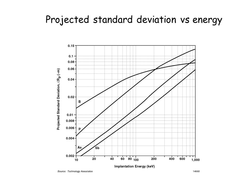 Projected standard deviation vs energy