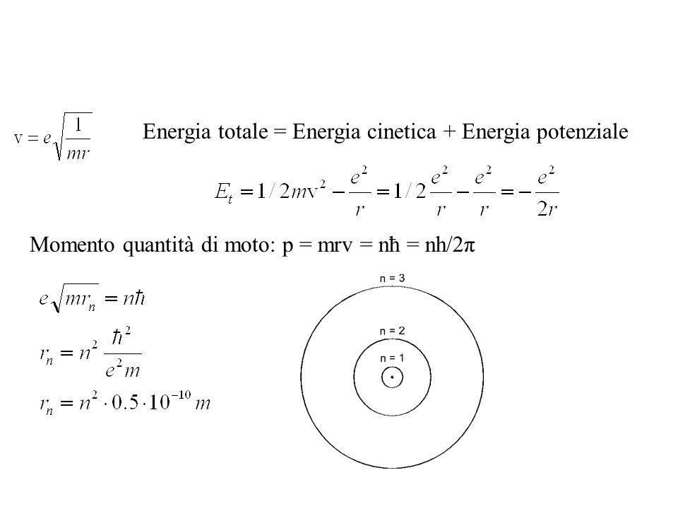 Energia totale = Energia cinetica + Energia potenziale