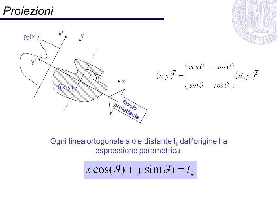 Proiezioni x' pθ(x') y. y' θ. x. f(x,y) fascio proiettante.
