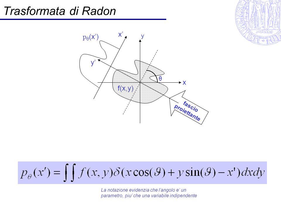 Trasformata di Radon x' pθ(x') y' x f(x,y) y θ fascio proiettante