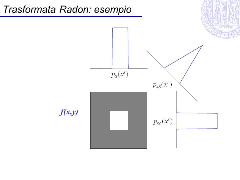 Trasformata Radon: esempio