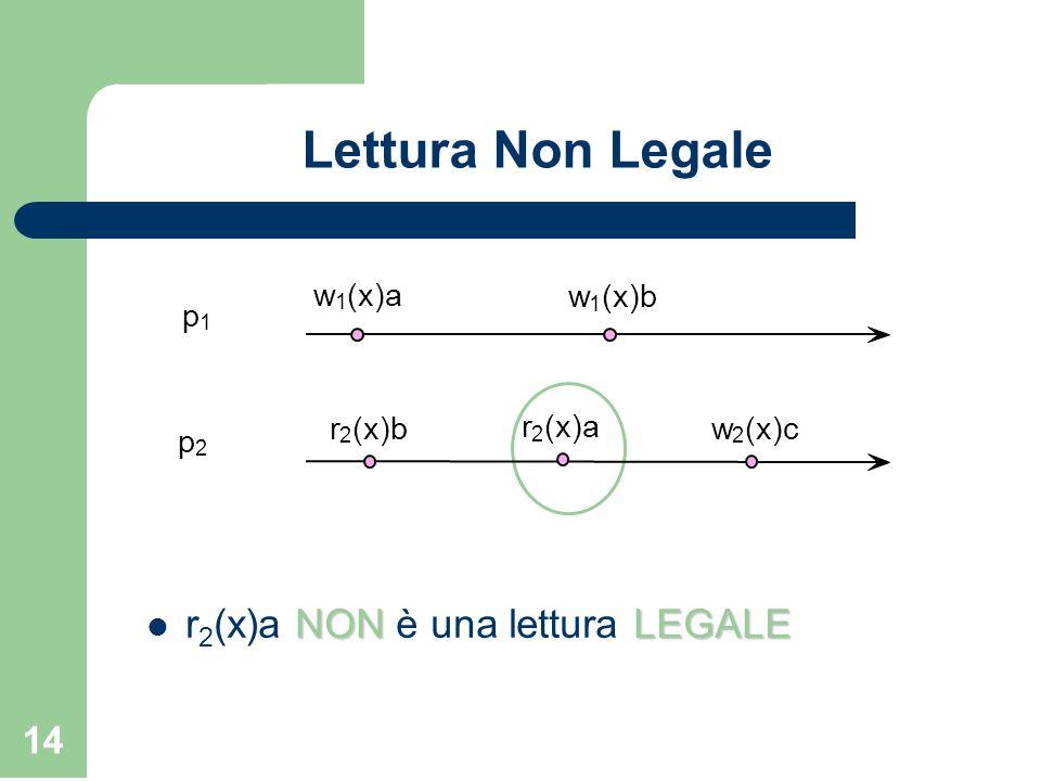 Lettura Non Legale r2(x)a NON è una lettura LEGALE w (x)a (x)b p (x)c