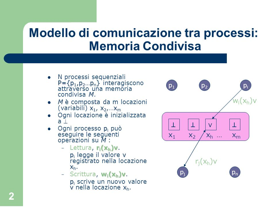 Modello di comunicazione tra processi: Memoria Condivisa