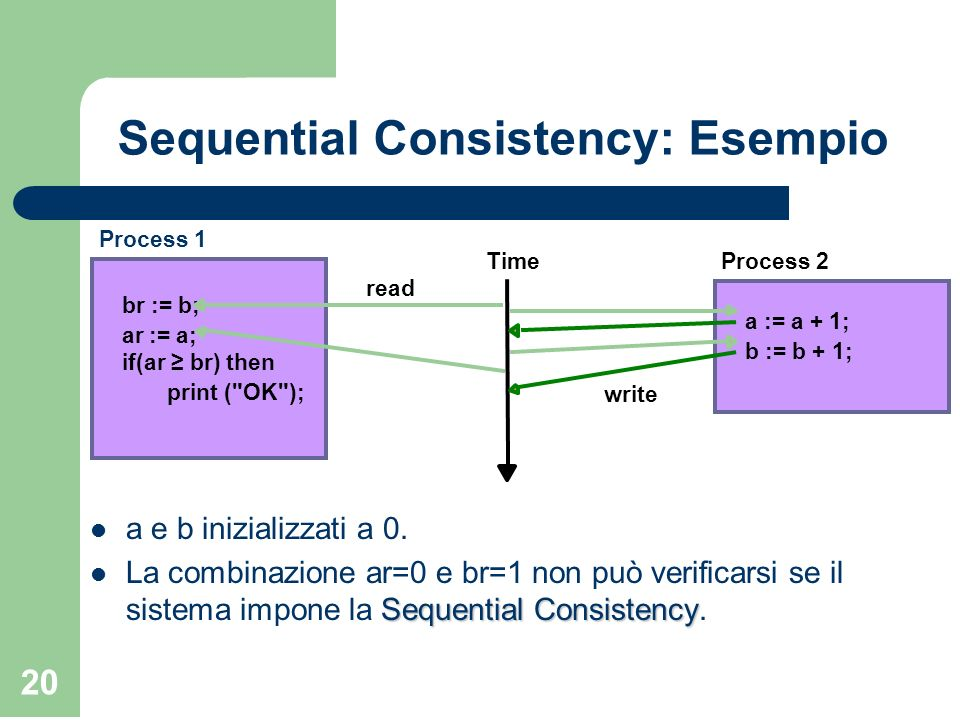 Sequential Consistency: Esempio