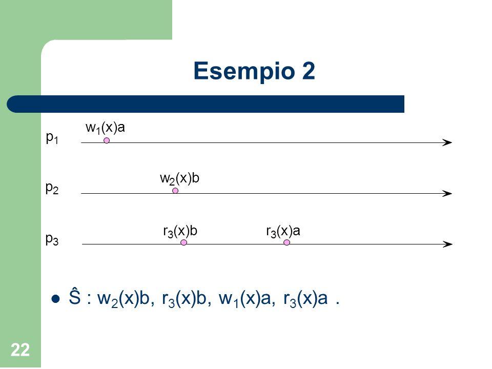 Esempio 2 w 1 (x)a 2 (x)b p 3 r Ŝ : w2(x)b, r3(x)b, w1(x)a, r3(x)a .