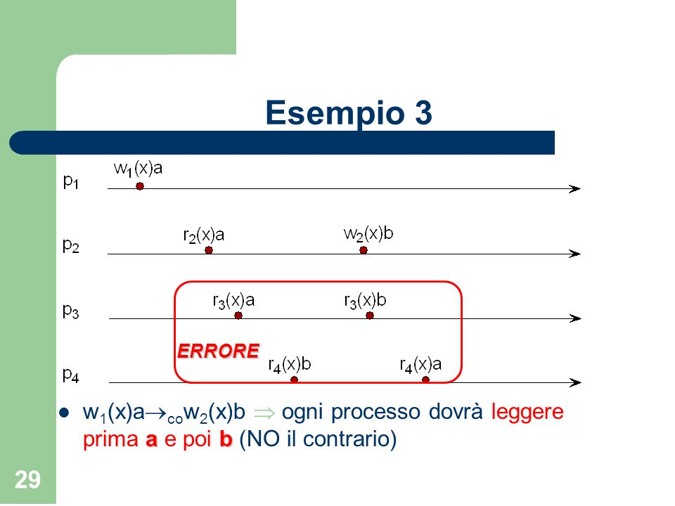 Esempio 3 ERRORE w1(x)acow2(x)b  ogni processo dovrà leggere prima a e poi b (NO il contrario)