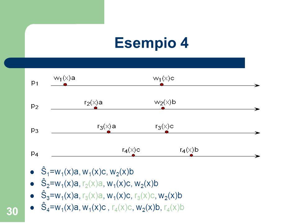 Esempio 4 Ŝ1=w1(x)a, w1(x)c, w2(x)b Ŝ2=w1(x)a, r2(x)a, w1(x)c, w2(x)b