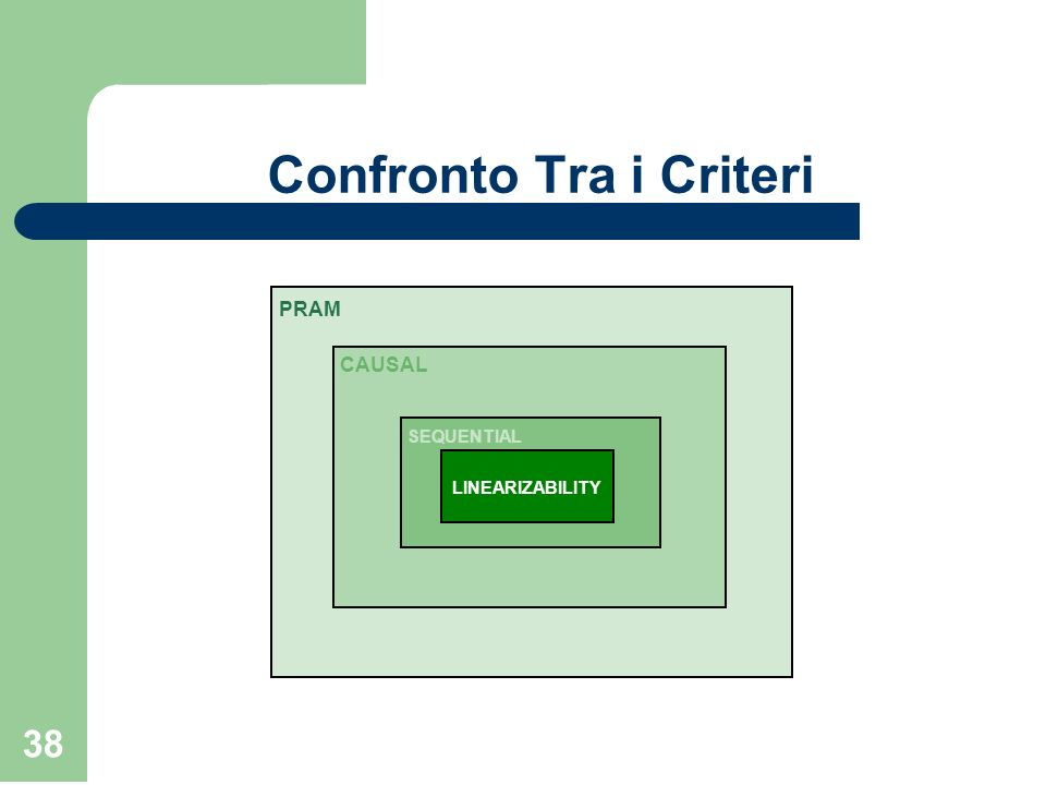 Confronto Tra i Criteri