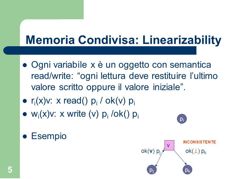 Memoria Condivisa: Linearizability