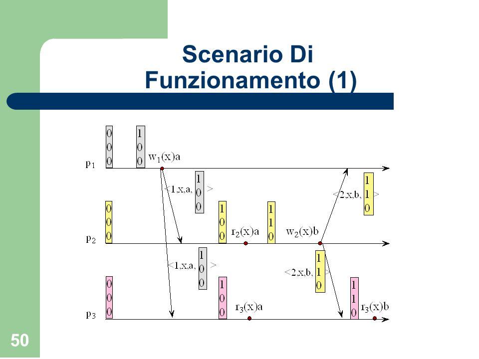 Scenario Di Funzionamento (1)
